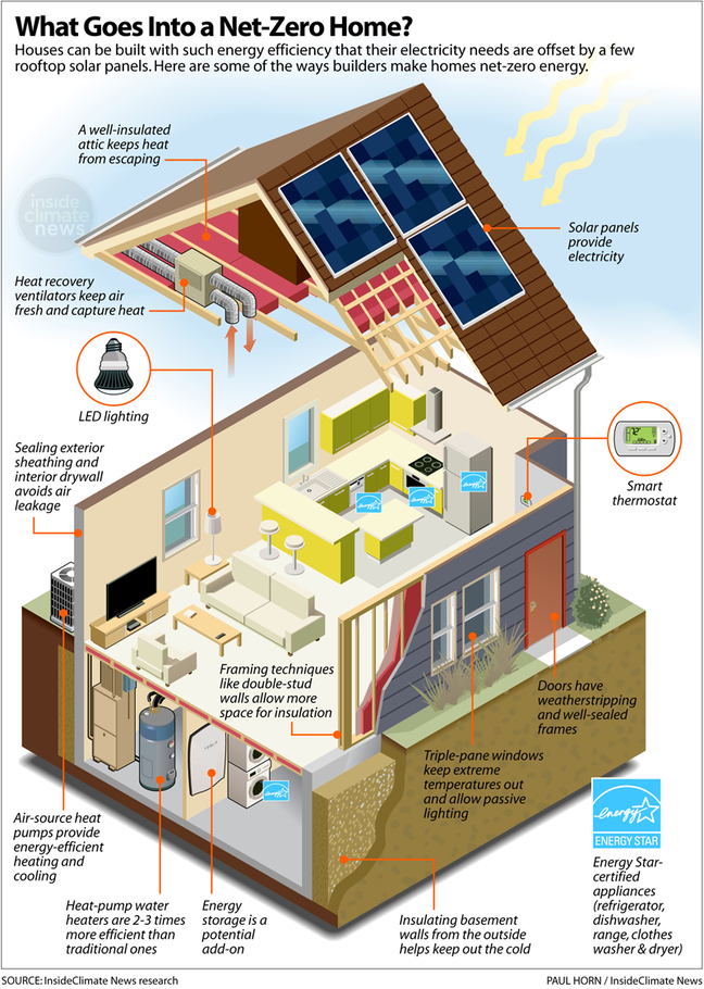 what goes into a net zero home - infographic