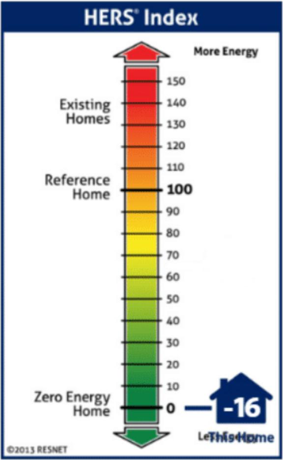 HERS Index Indicator