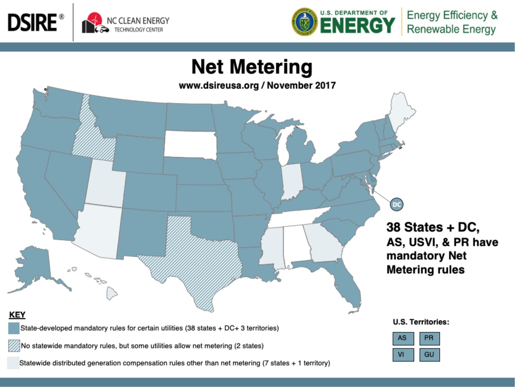 Net Metering Graph