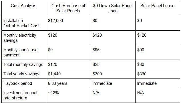 Cost Analysis of Solar Panels