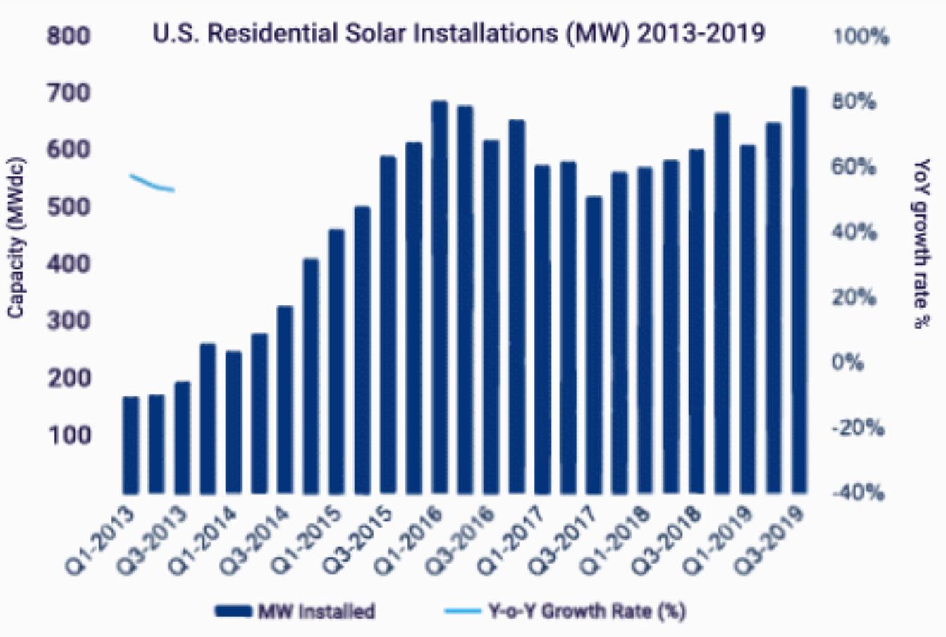 U.S. Residential Solar Installations Graph